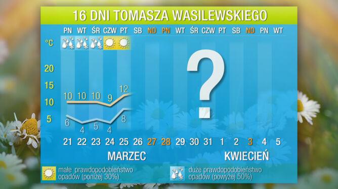 Prognoza pogody na 16 dni: idzie wielkie ocieplenie. Będzie nawet 20 st. C