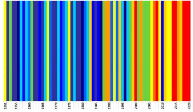 Średnia temperatura w Polsce na przestrzeni lat 1951-2020 (IMGW-PIB)